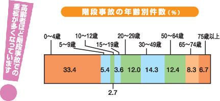 階段事故の年齢別件数
