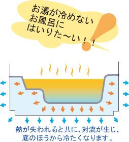 熱が失われると共に、対流が生じ、底のほうから冷たくなります。