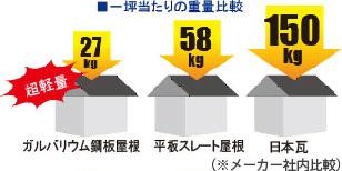 一坪当たりの重量比較