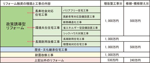 住宅金融公庫のリフォーム融資額(平成18年3月現在)