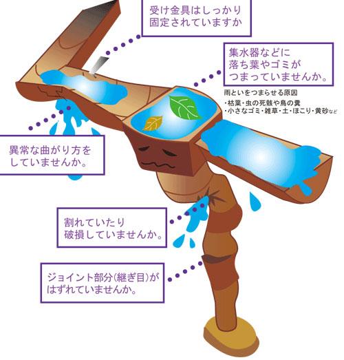 雨といをお掃除して大雨や台風などの大雨時期に備えましょう!