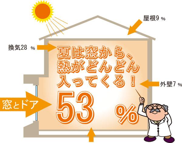 夏は窓から熱がどんどん入ってくる!