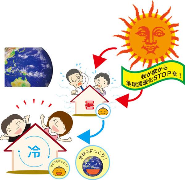 我が家から地球温暖化STOPを!