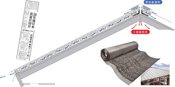 屋根の断熱・遮熱のおすすめ