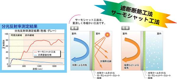 遮断断熱工法 サーモシャット工法