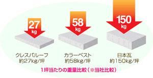 1坪当たりの重量比較