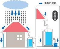 大切な雨水の利用
